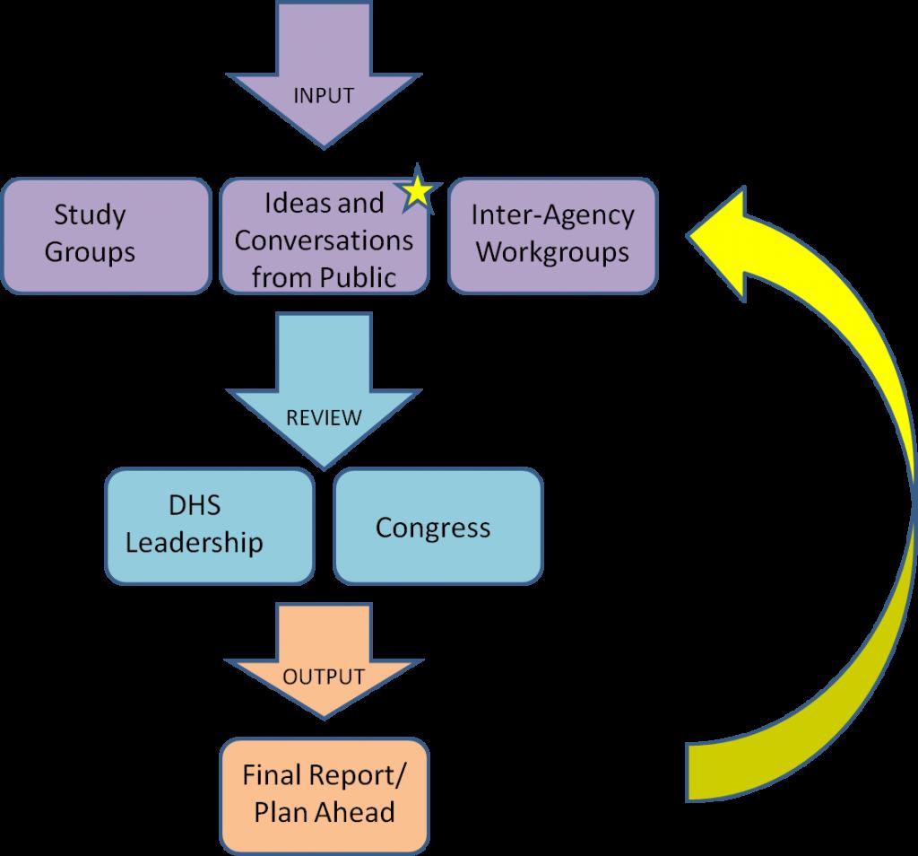 DHS process, feedback